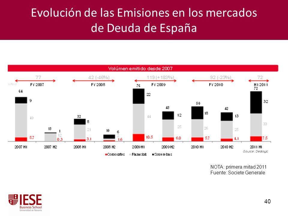 Evolución de las Emisiones en los mercados de Deuda de España