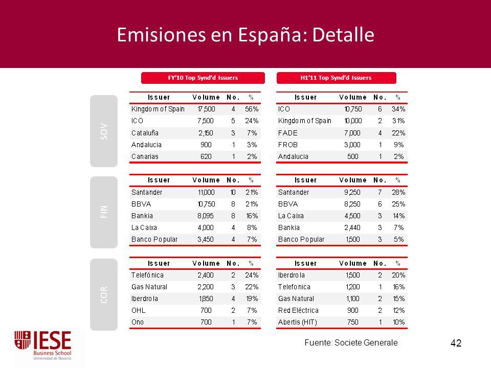 Emisiones en España: Detalle