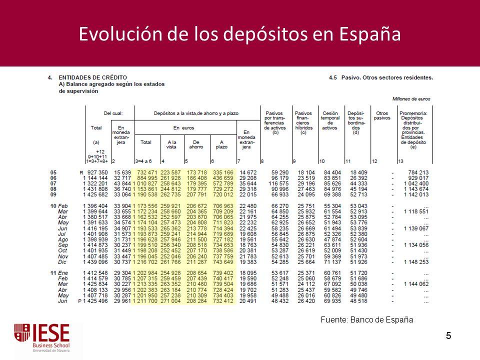 Evolución de los depósitos en España
