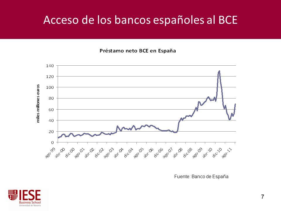 Acceso de los bancos españoles al BCE