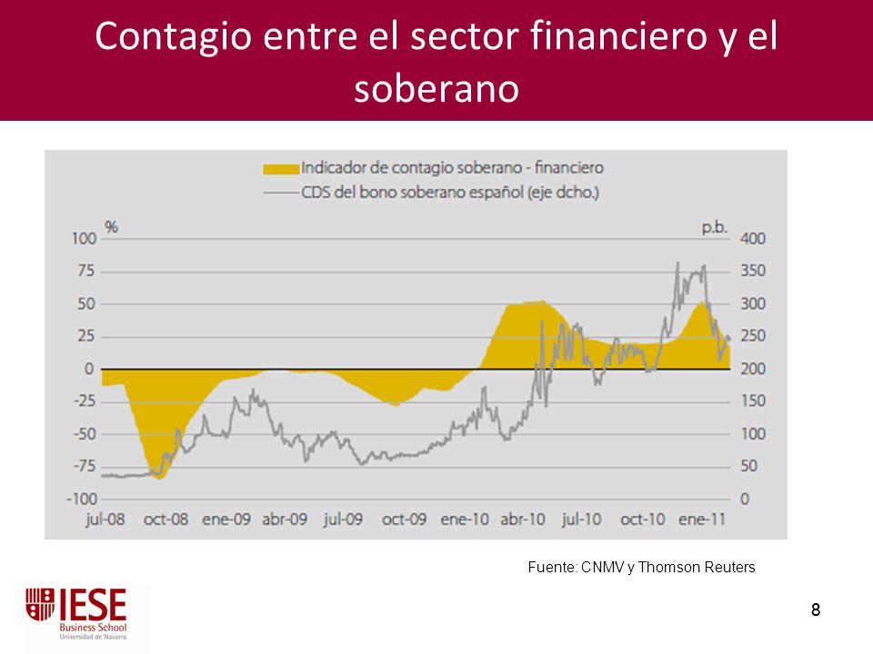 Contagio entre el sector financiero y el soberano