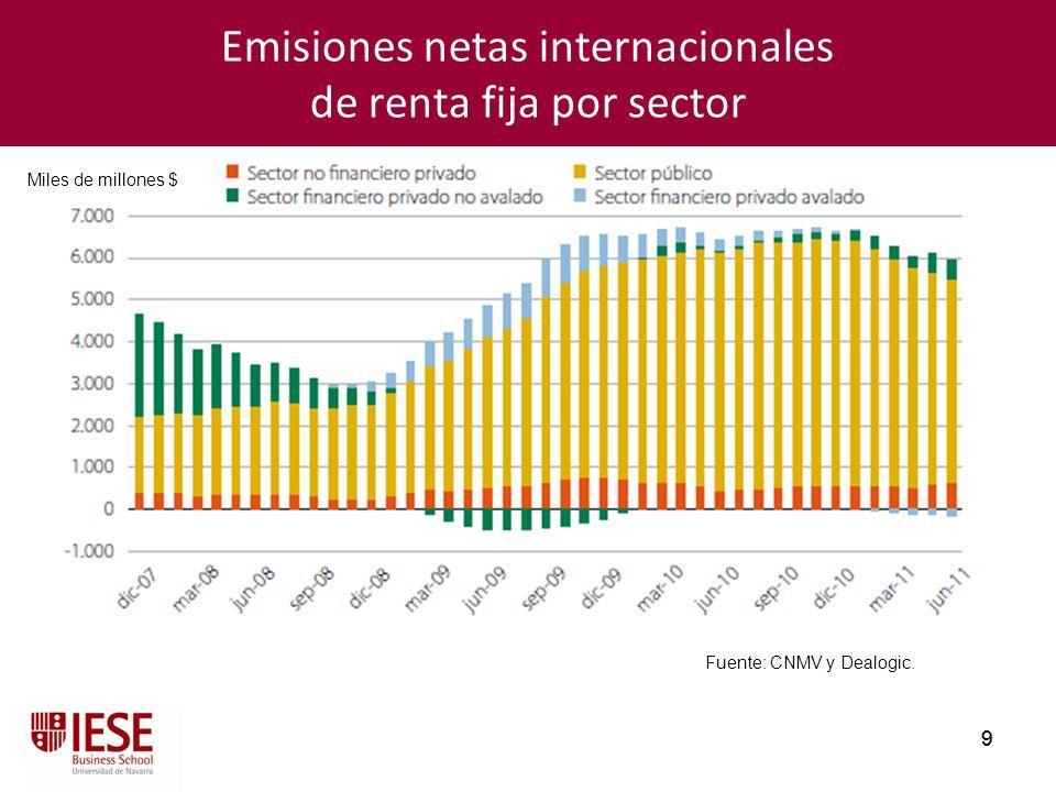 Emisiones netas internacionales de renta fija por sector