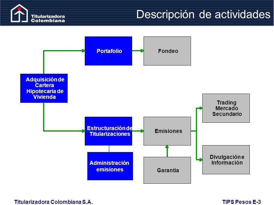 Descripción de actividades