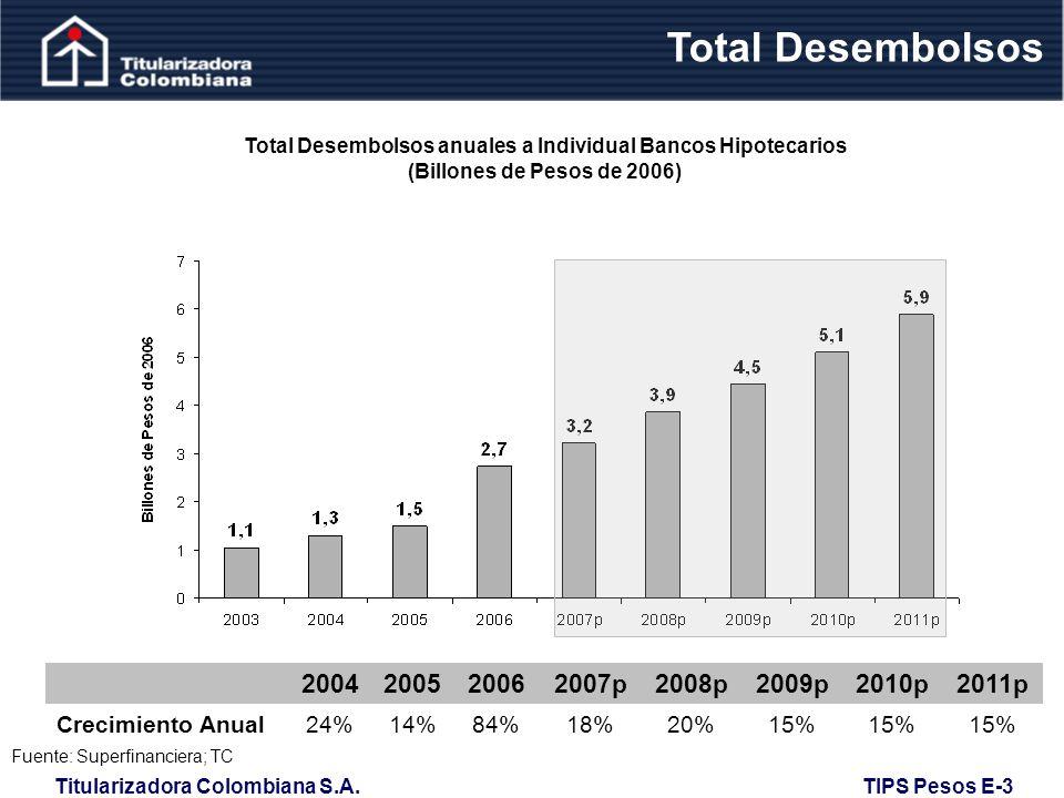 Total Desembolsos anuales a Individual Bancos Hipotecarios
