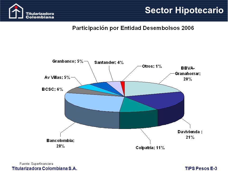 Sector Hipotecario