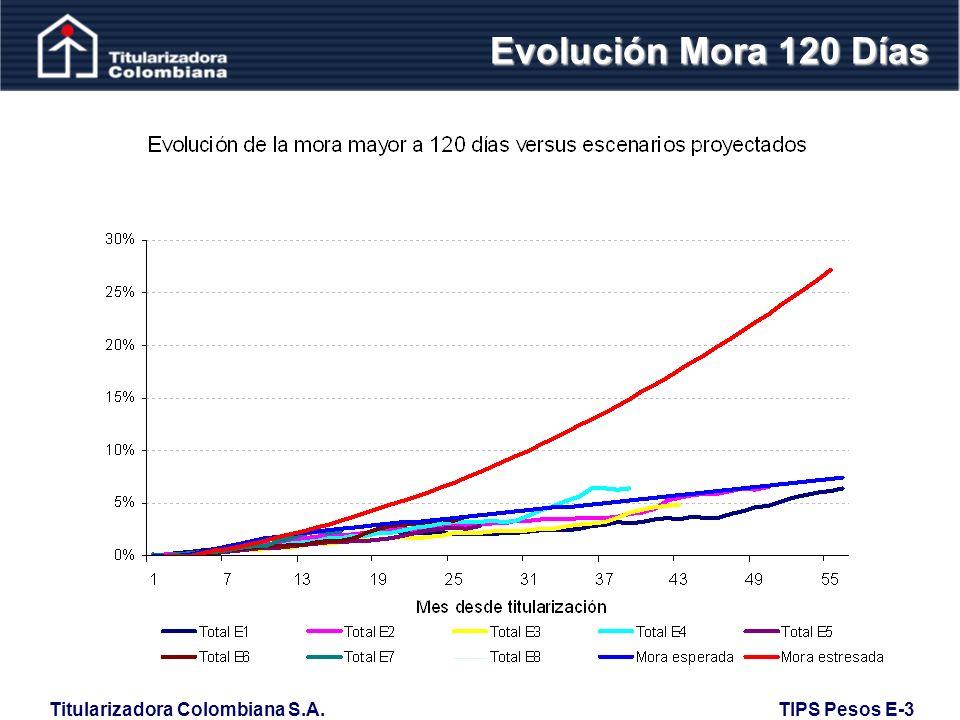Evolución Mora 120 Días