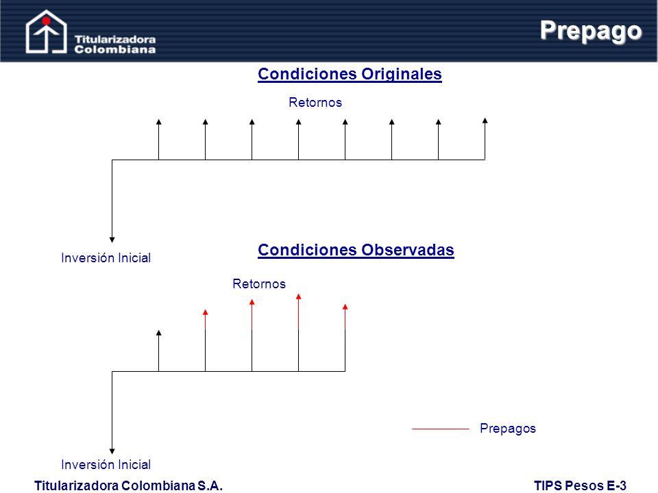 Prepago Condiciones Originales Condiciones Observadas Retornos