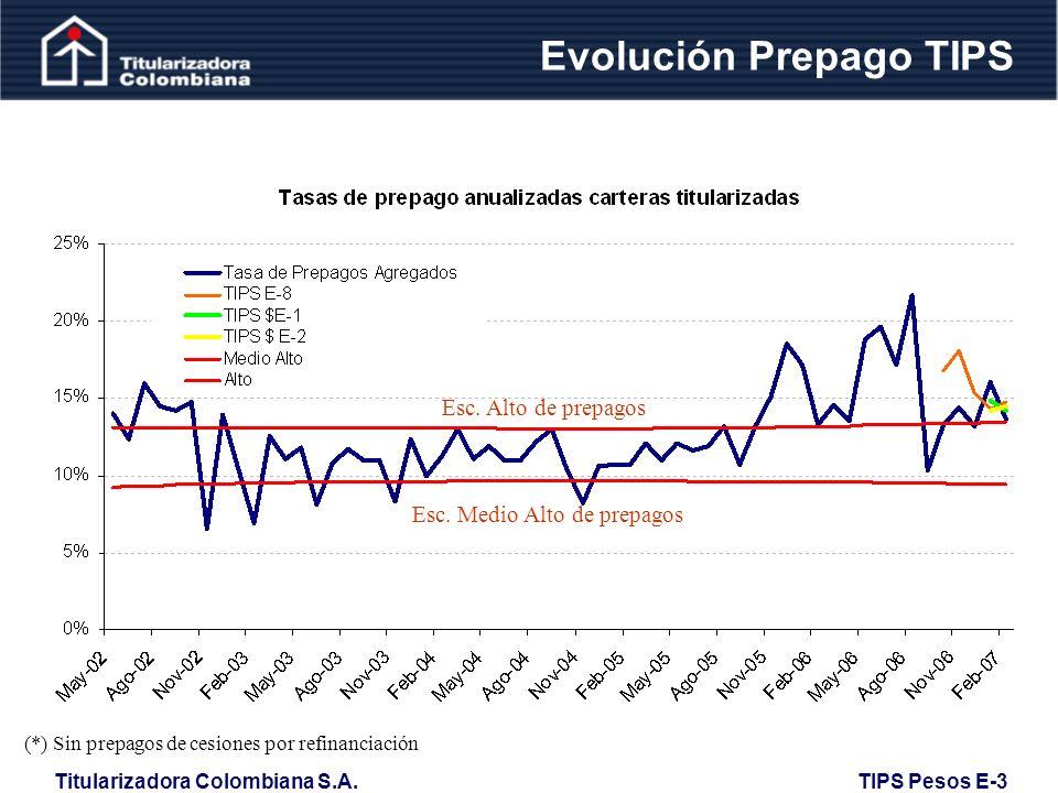 Evolución Prepago TIPS