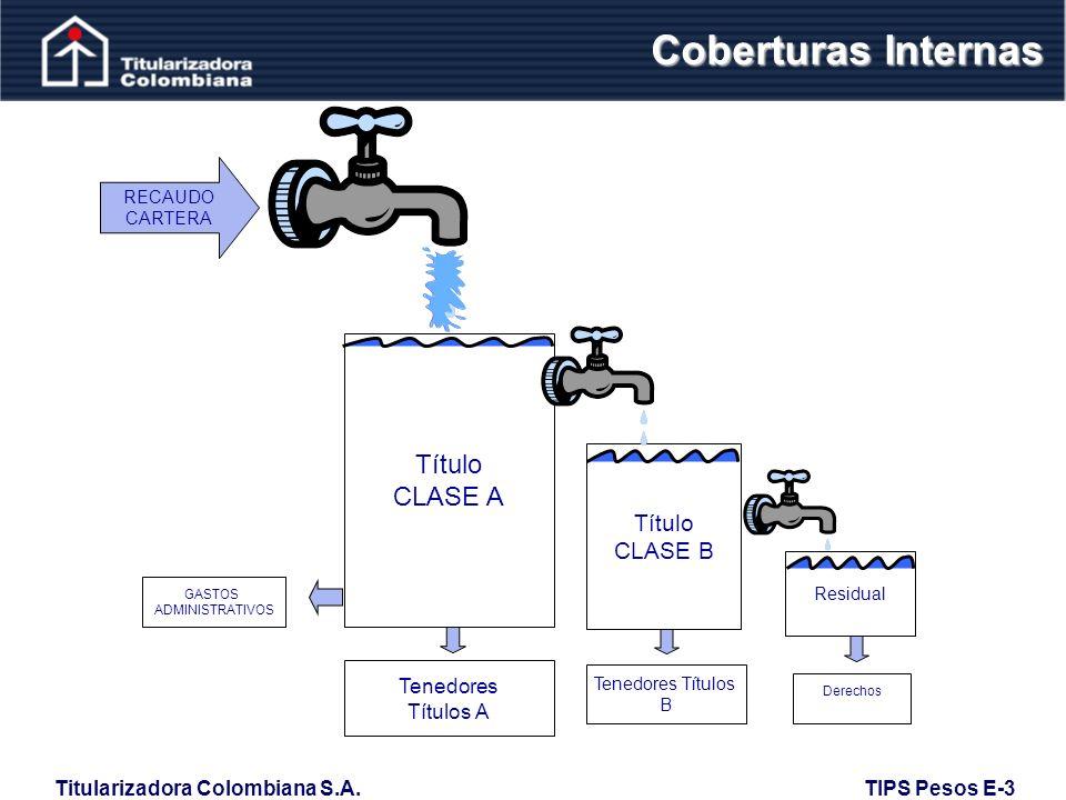 Coberturas Internas Título CLASE A Título CLASE B Tenedores Títulos A