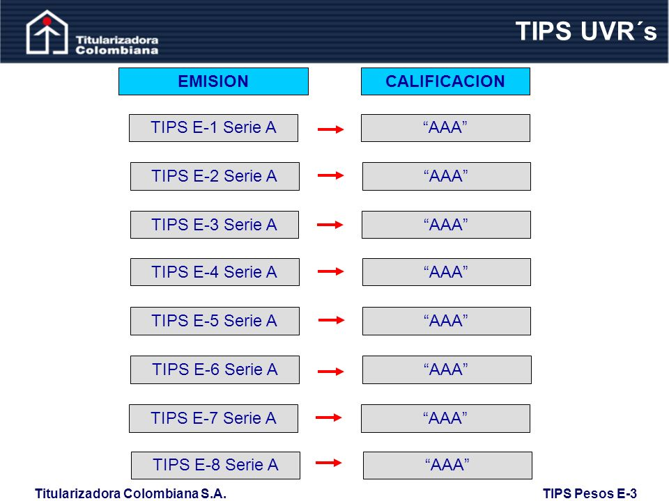 TIPS UVR´s EMISION CALIFICACION TIPS E-1 Serie A AAA