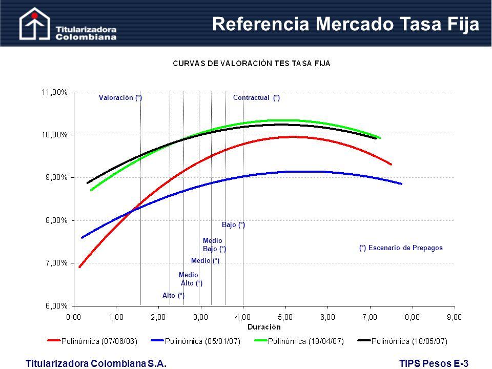 Referencia Mercado Tasa Fija