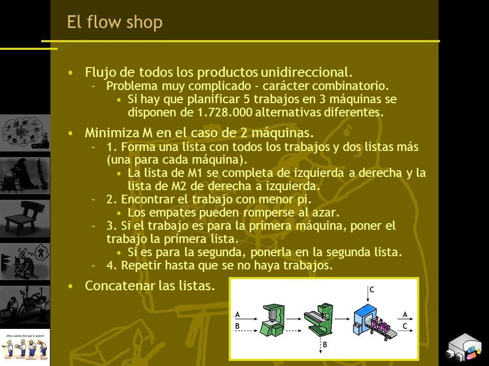 El flow shop Flujo de todos los productos unidireccional.