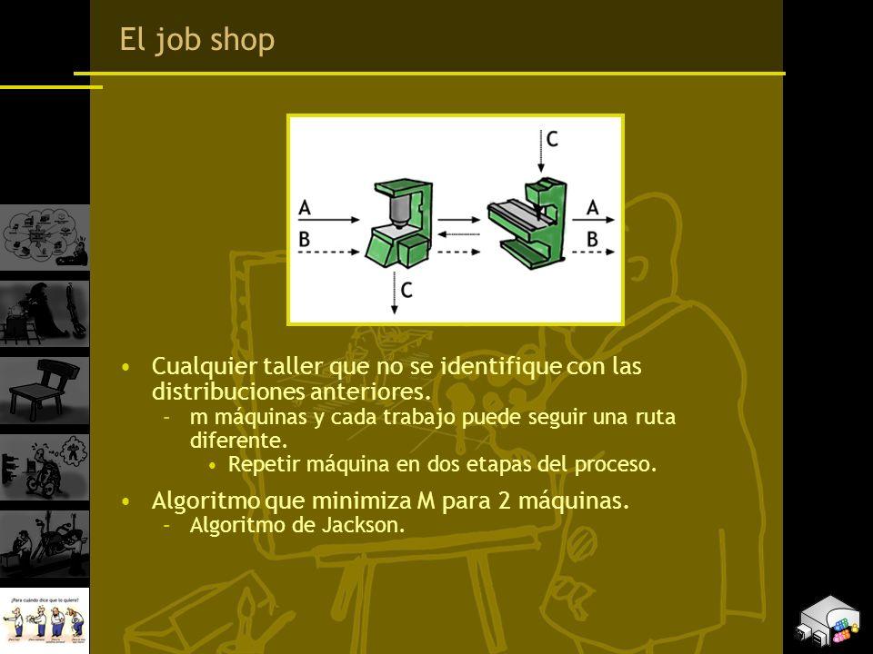 El job shop Cualquier taller que no se identifique con las distribuciones anteriores. m máquinas y cada trabajo puede seguir una ruta diferente.
