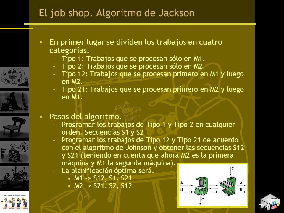El job shop. Algoritmo de Jackson