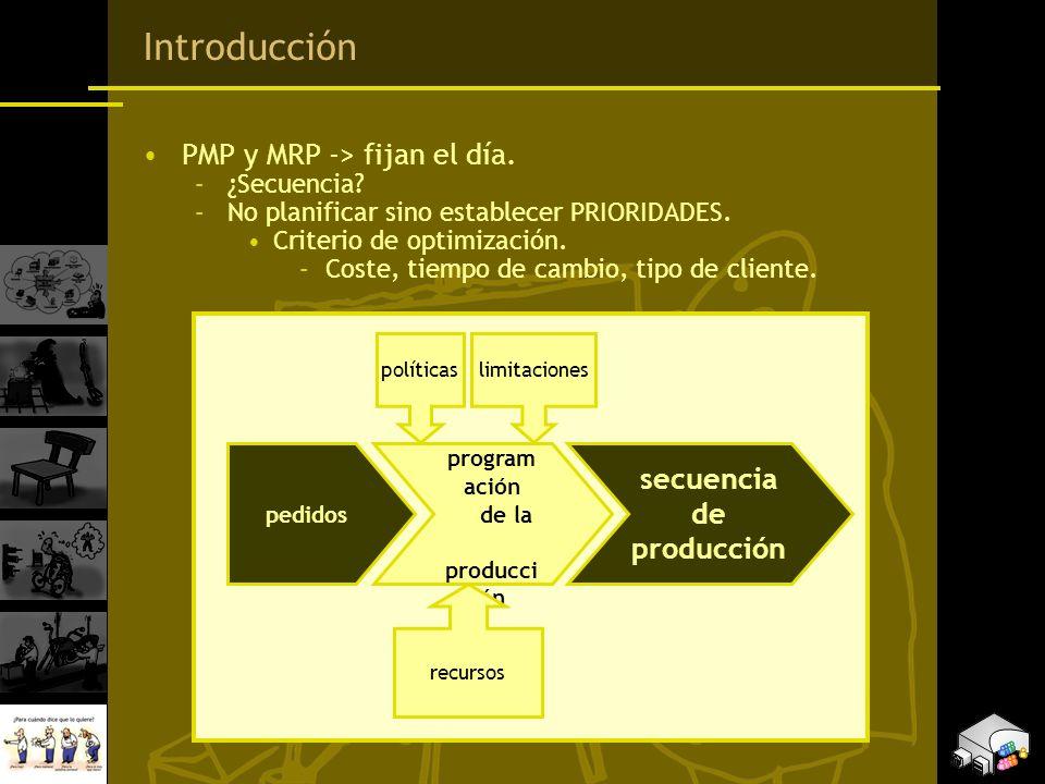 Introducción PMP y MRP -> fijan el día. secuencia de producción