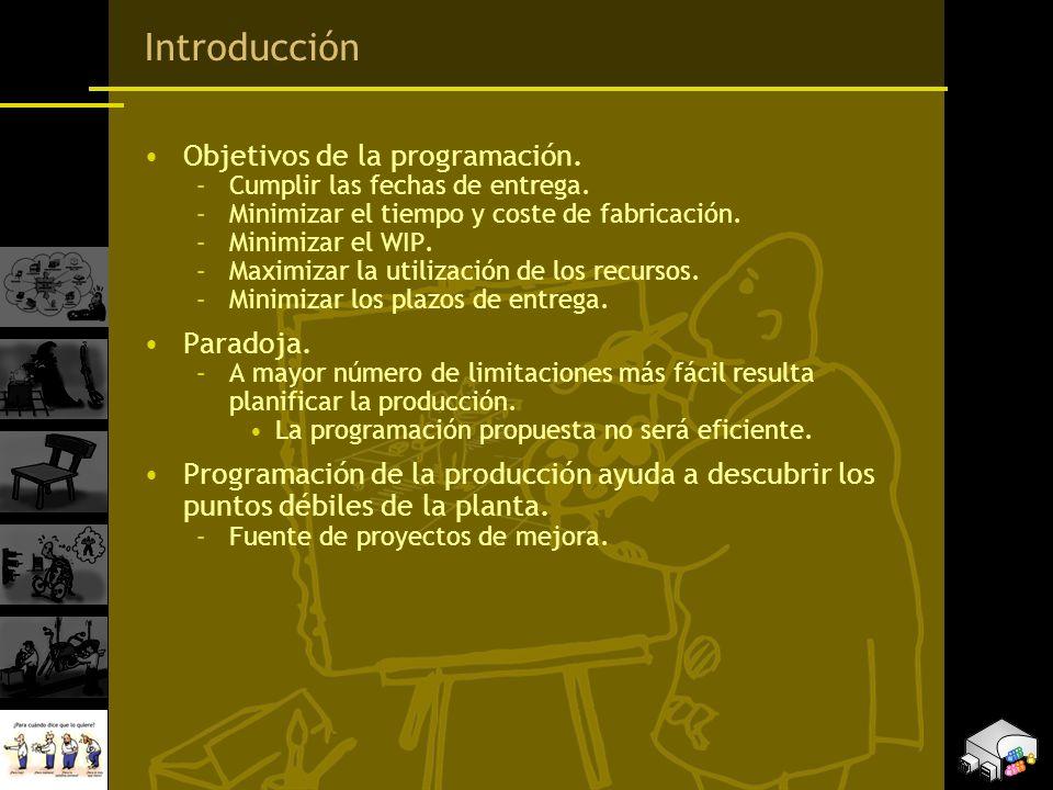 Introducción Objetivos de la programación. Paradoja.