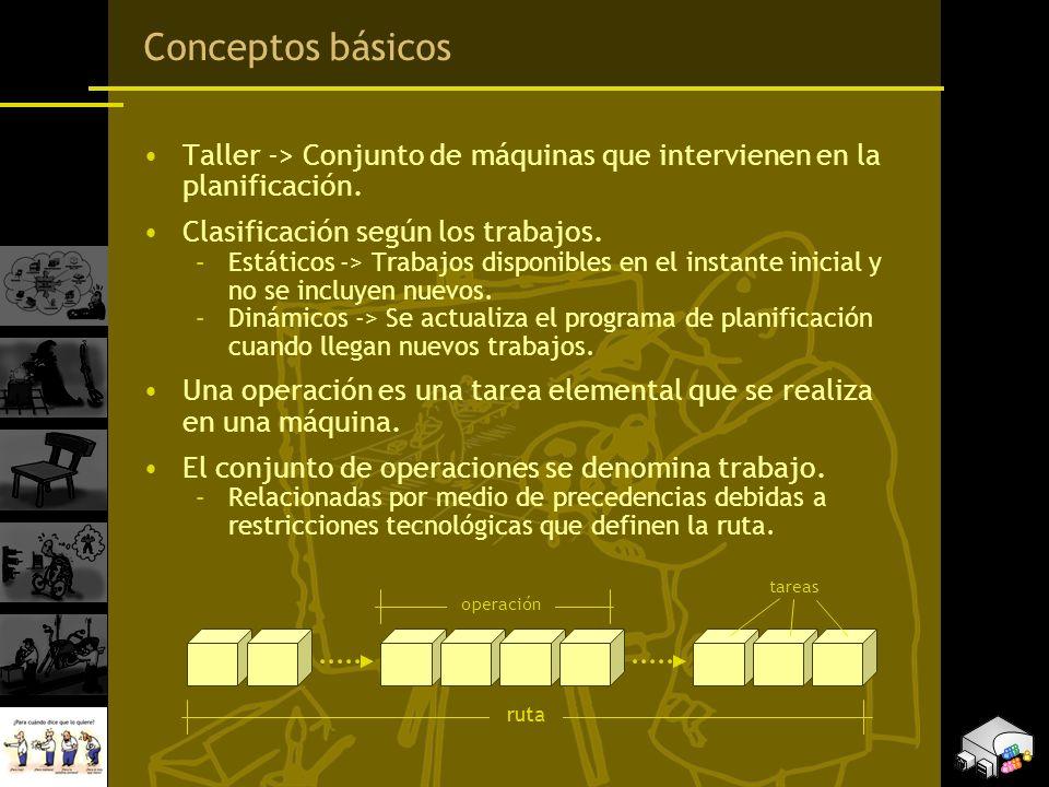 Conceptos básicos Taller -> Conjunto de máquinas que intervienen en la planificación. Clasificación según los trabajos.
