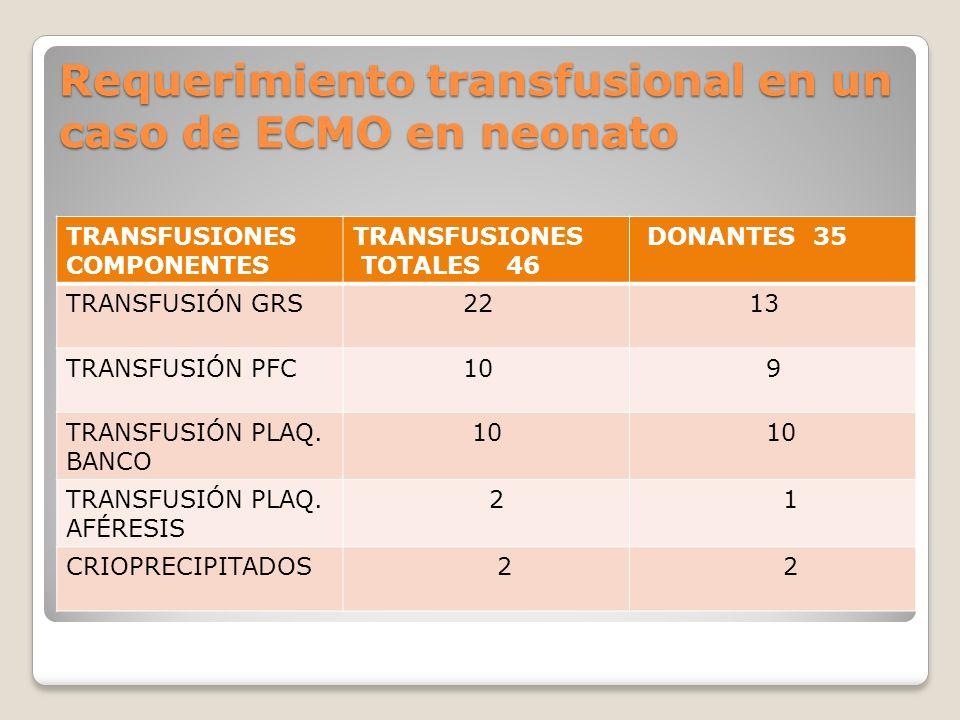 Requerimiento transfusional en un caso de ECMO en neonato