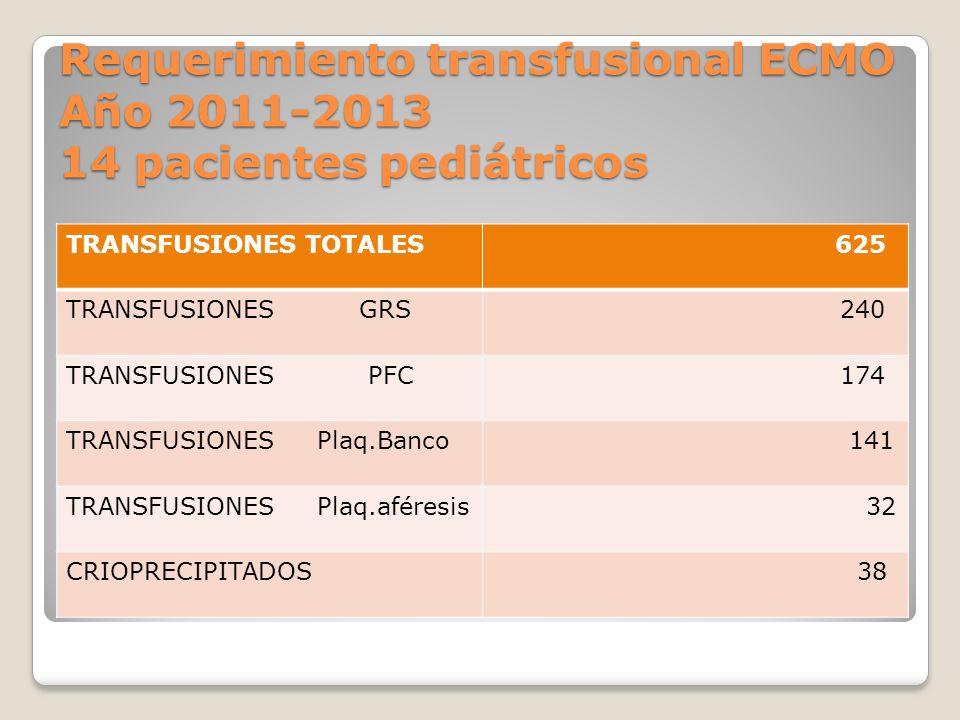 Requerimiento transfusional ECMO Año 2011-2013 14 pacientes pediátricos