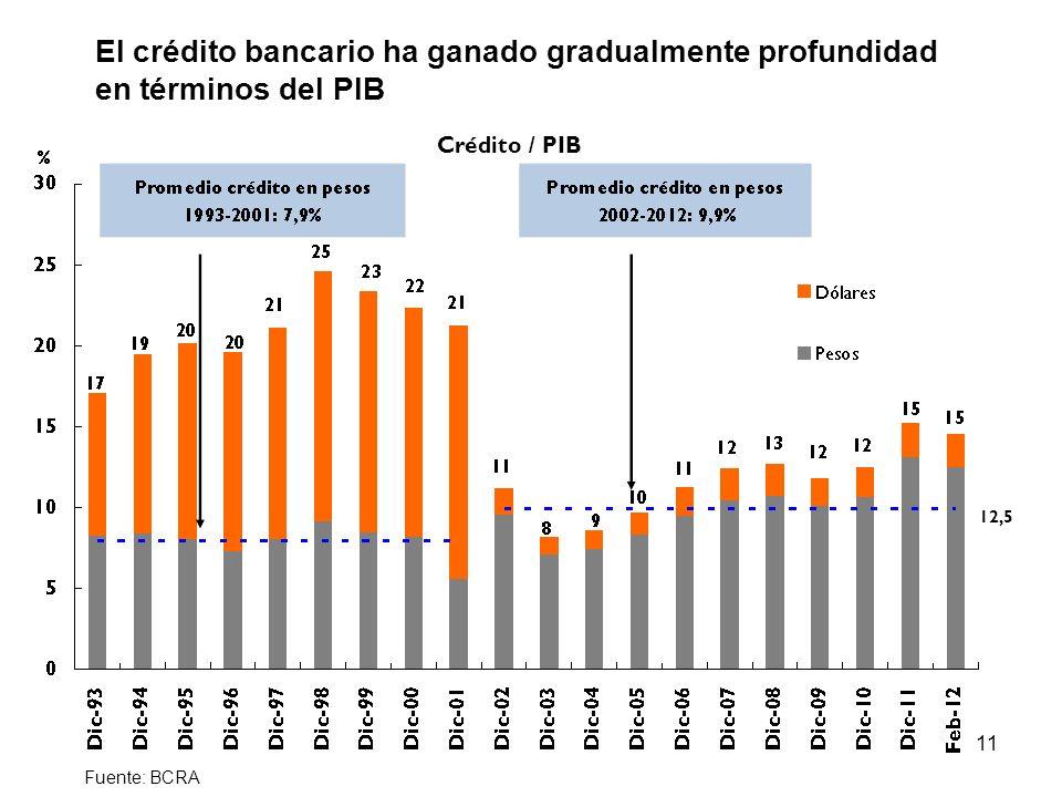 Punto 6) El crédito bancario ha ganado gradualmente profundidad en términos del PIB. Crédito / PIB.