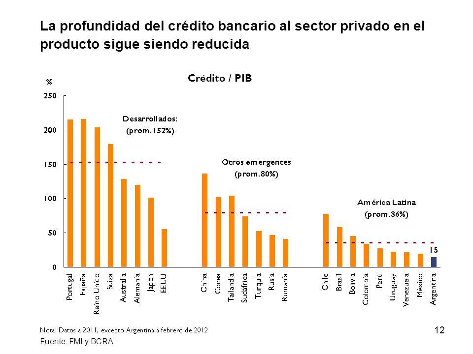 La profundidad del crédito bancario al sector privado en el producto sigue siendo reducida