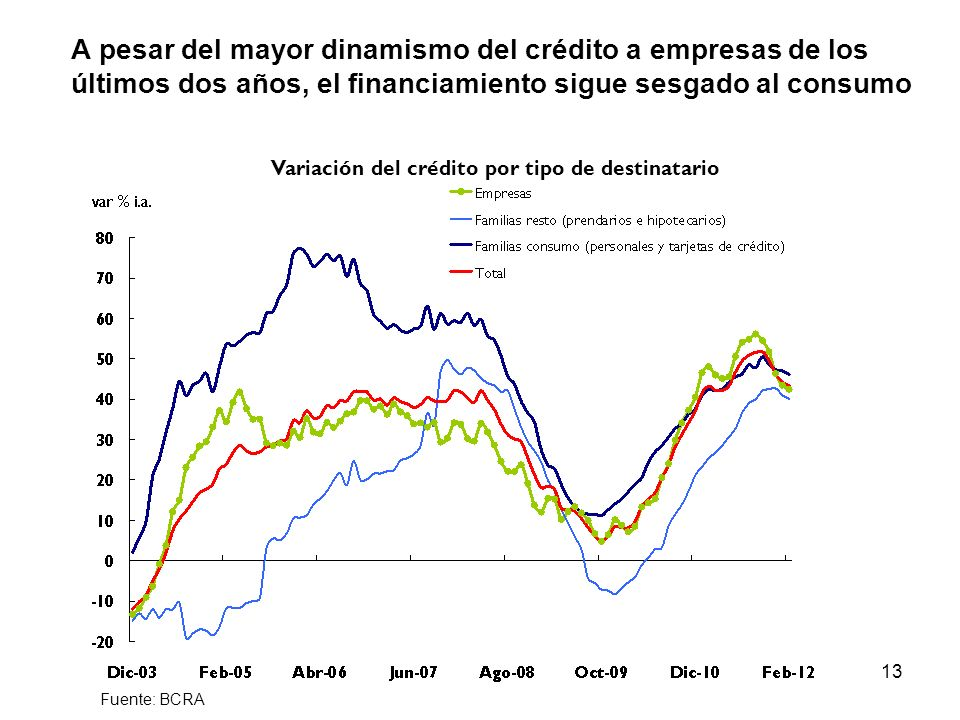 Variación del crédito por tipo de destinatario
