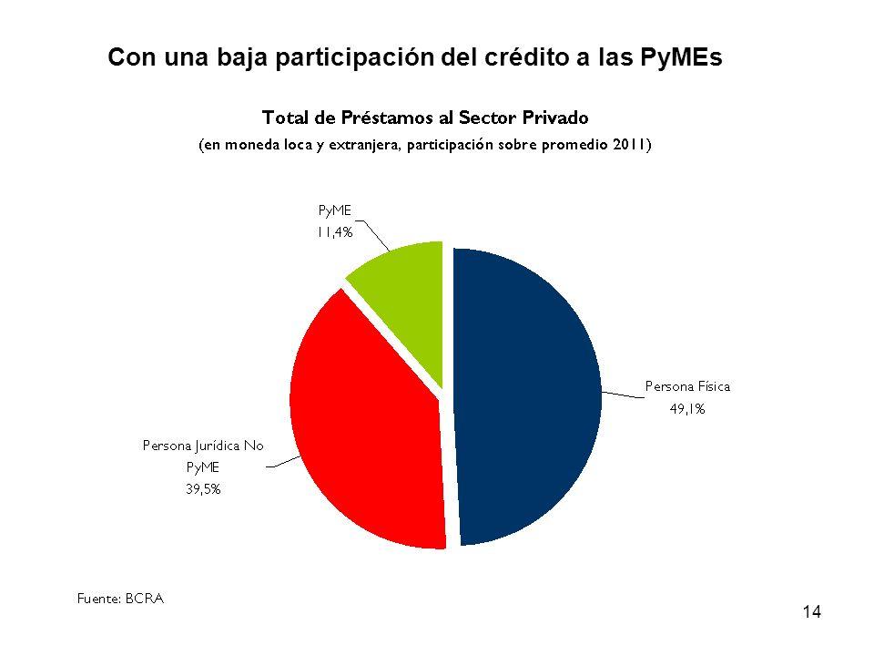 Con una baja participación del crédito a las PyMEs