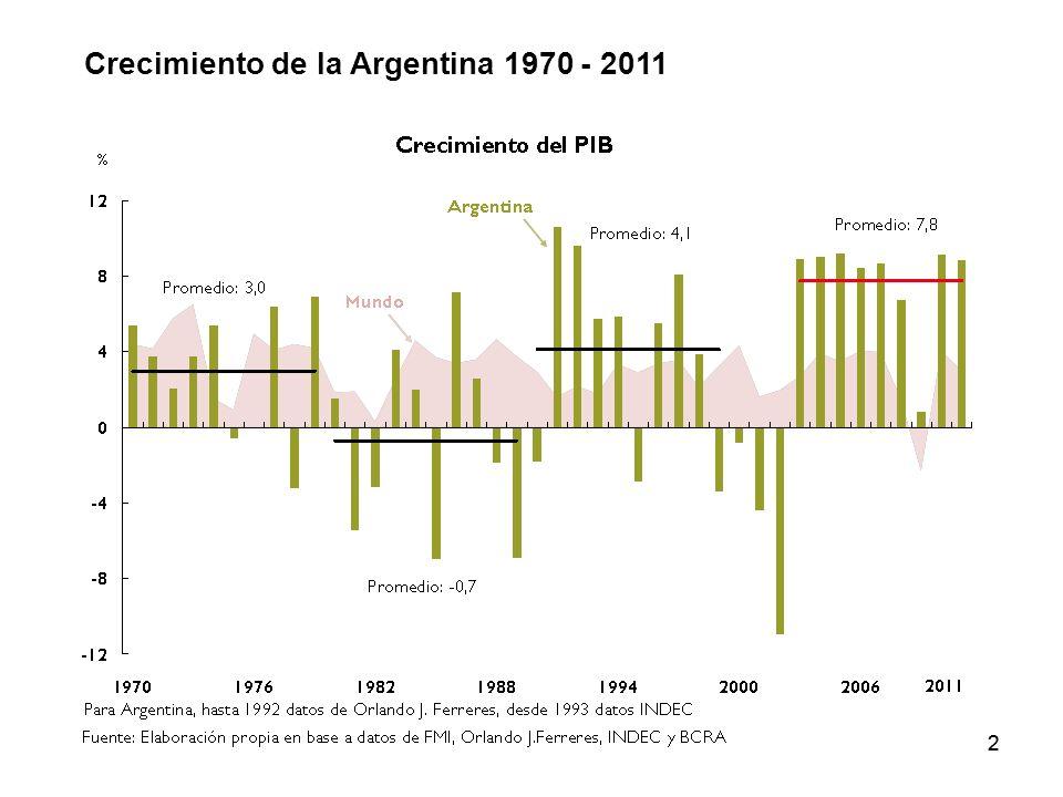 Crecimiento de la Argentina 1970 - 2011