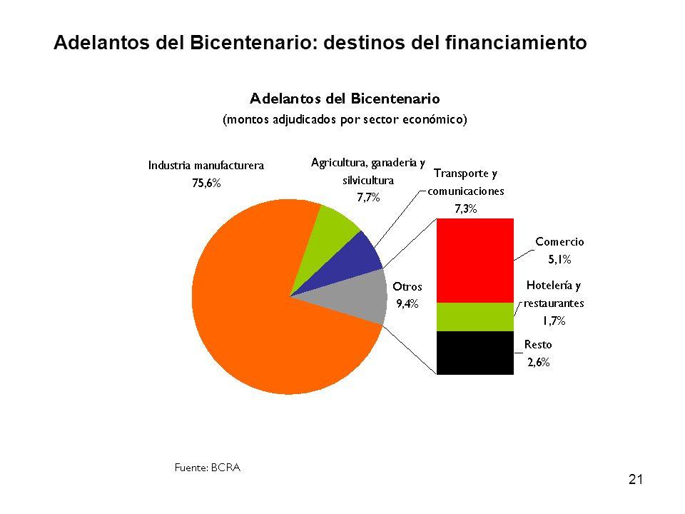 Adelantos del Bicentenario: destinos del financiamiento