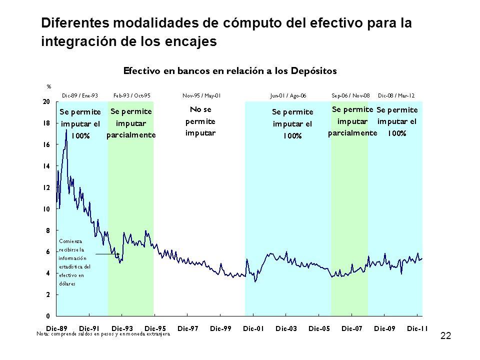 Diferentes modalidades de cómputo del efectivo para la integración de los encajes