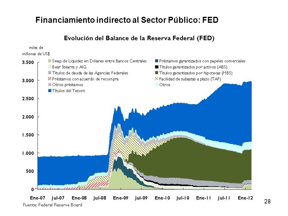 Evolución del Balance de la Reserva Federal (FED)