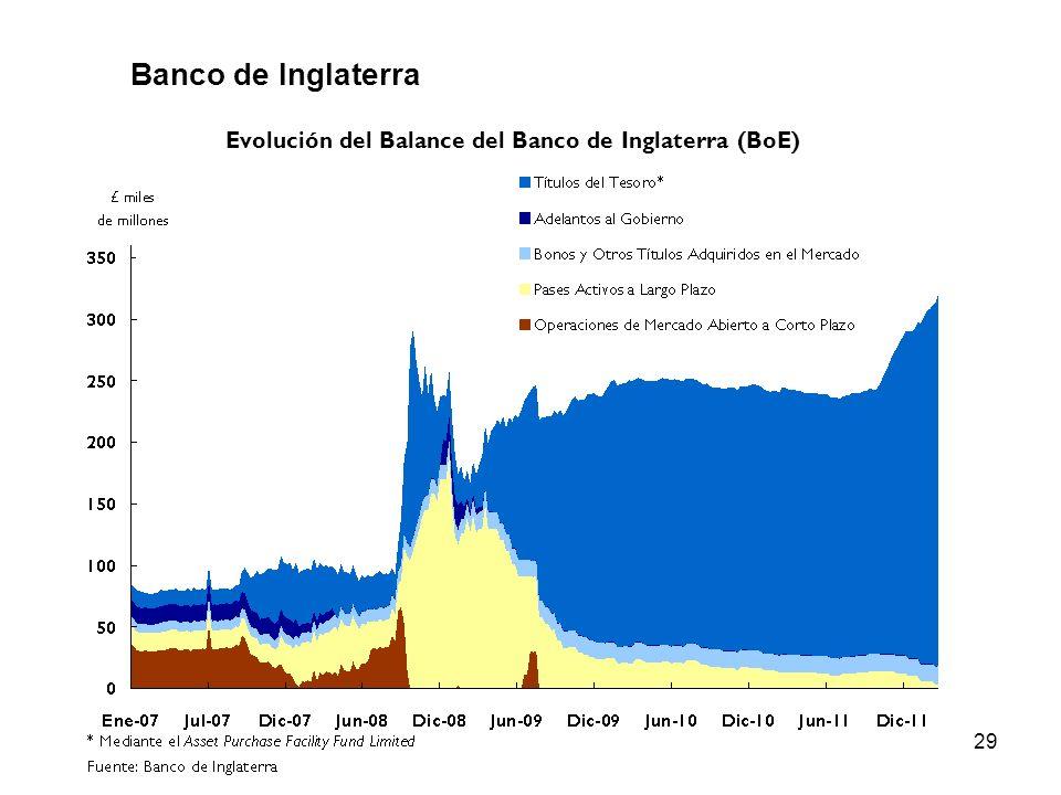Evolución del Balance del Banco de Inglaterra (BoE)