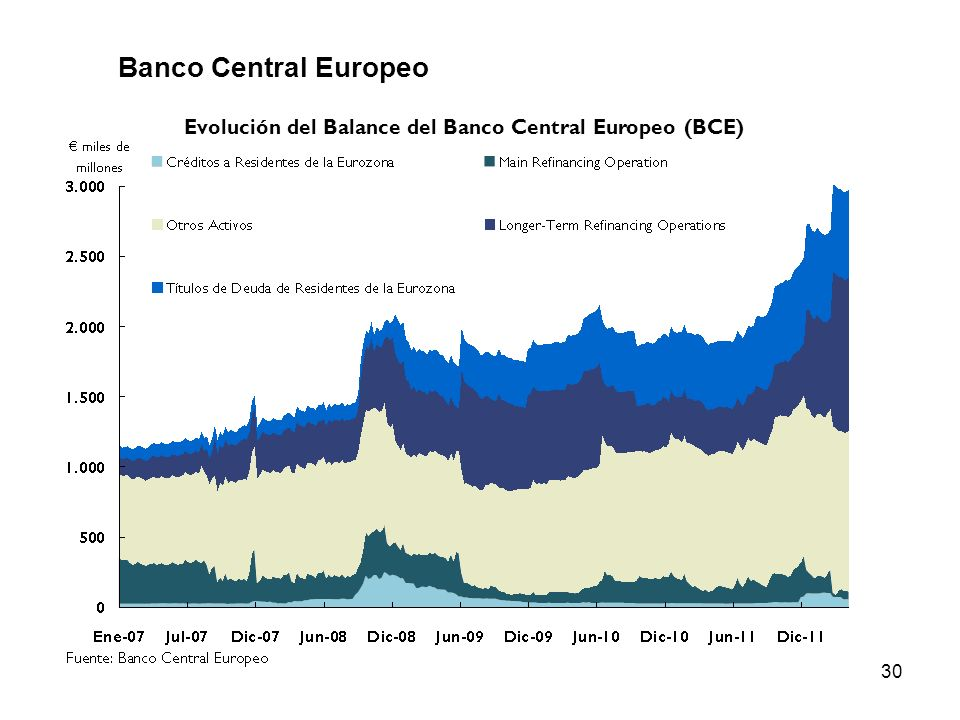 Evolución del Balance del Banco Central Europeo (BCE)