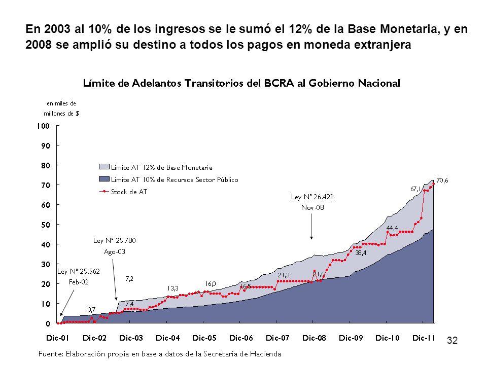 En 2003 al 10% de los ingresos se le sumó el 12% de la Base Monetaria, y en 2008 se amplió su destino a todos los pagos en moneda extranjera