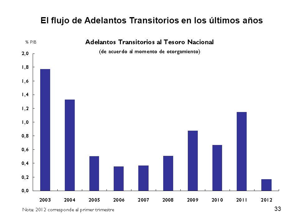 El flujo de Adelantos Transitorios en los últimos años