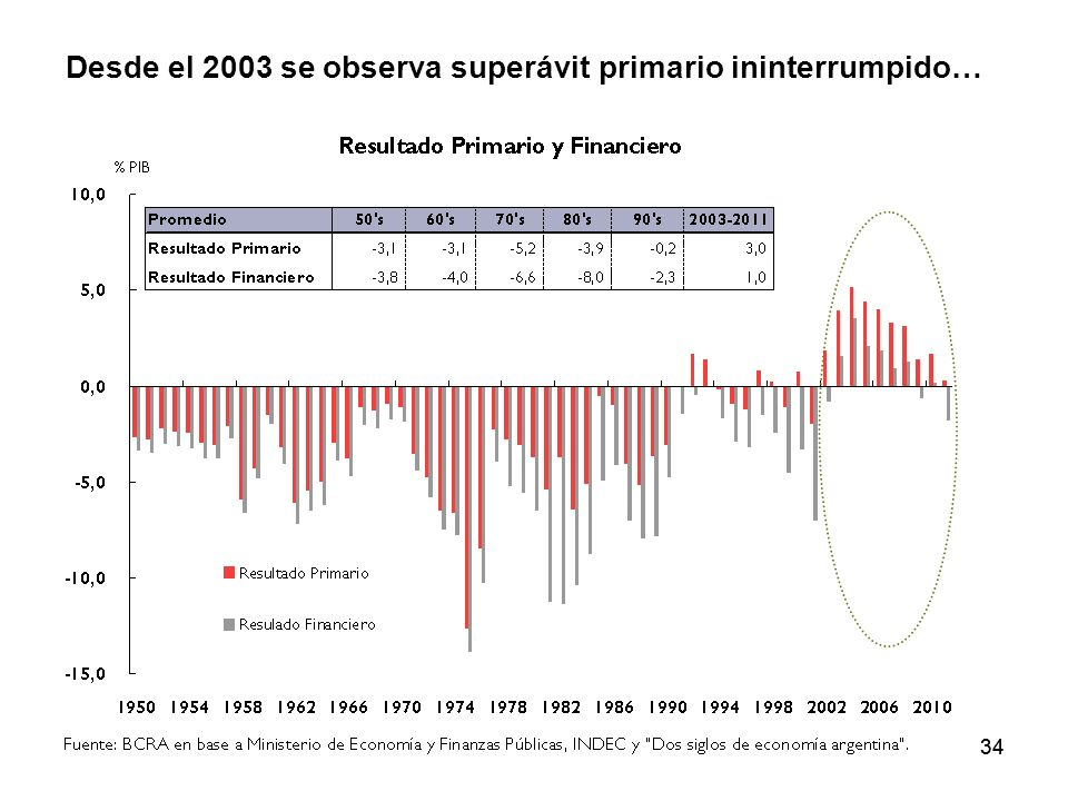 Desde el 2003 se observa superávit primario ininterrumpido…
