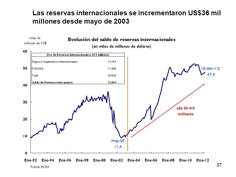 Las reservas internacionales se incrementaron US$36 mil millones desde mayo de 2003
