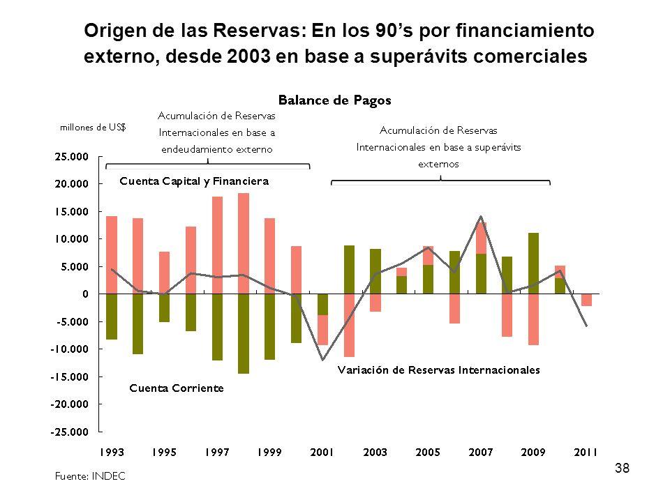 Origen de las Reservas: En los 90's por financiamiento externo, desde 2003 en base a superávits comerciales