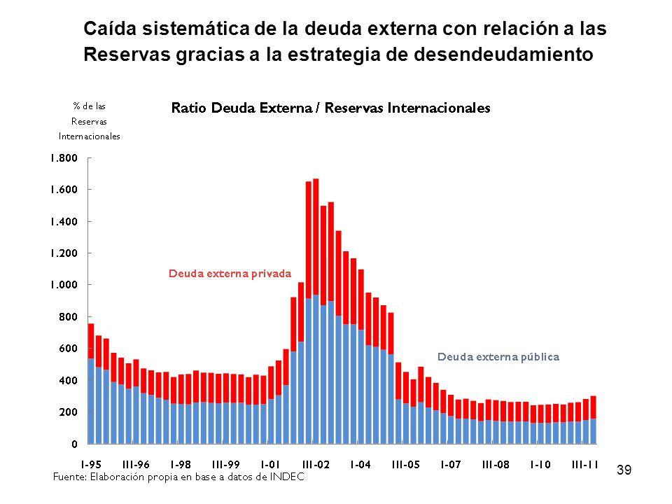 Caída sistemática de la deuda externa con relación a las Reservas gracias a la estrategia de desendeudamiento
