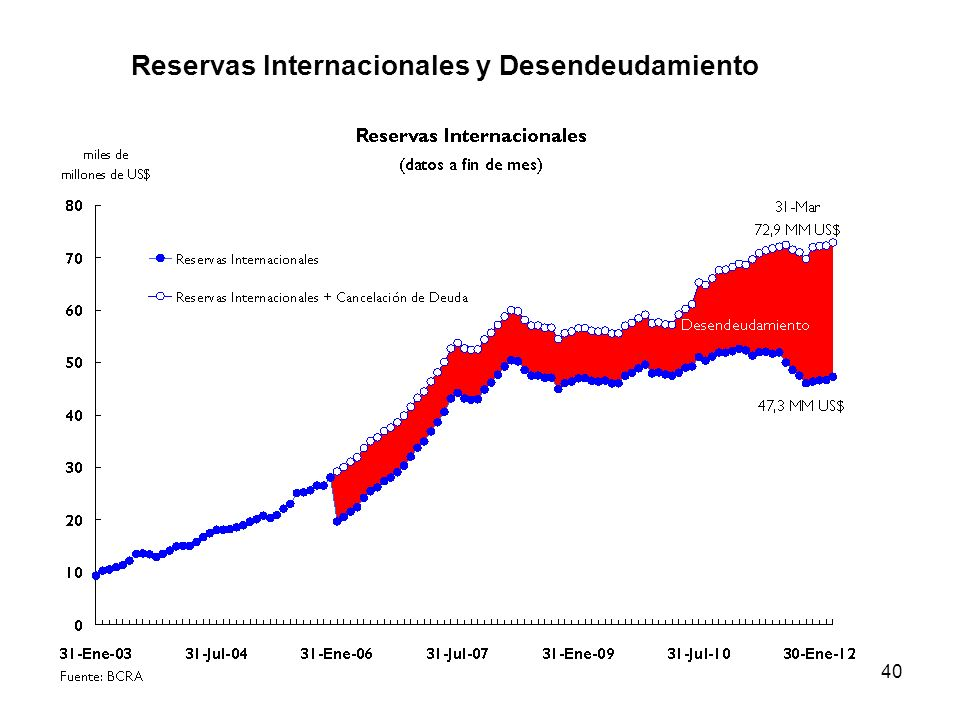 Reservas Internacionales y Desendeudamiento