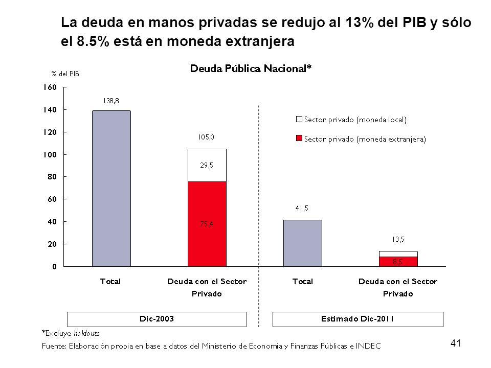 La deuda en manos privadas se redujo al 13% del PIB y sólo el 8