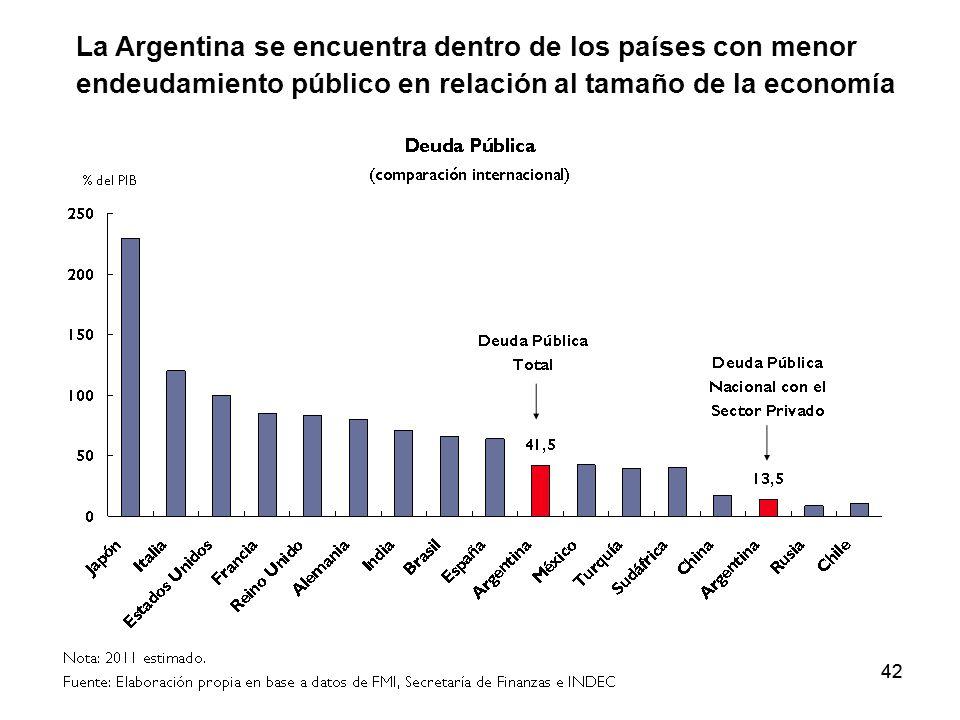 La Argentina se encuentra dentro de los países con menor endeudamiento público en relación al tamaño de la economía