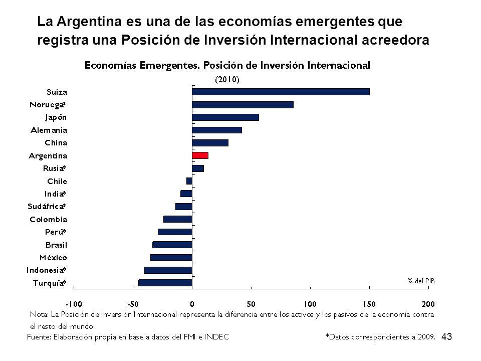 La Argentina es una de las economías emergentes que registra una Posición de Inversión Internacional acreedora