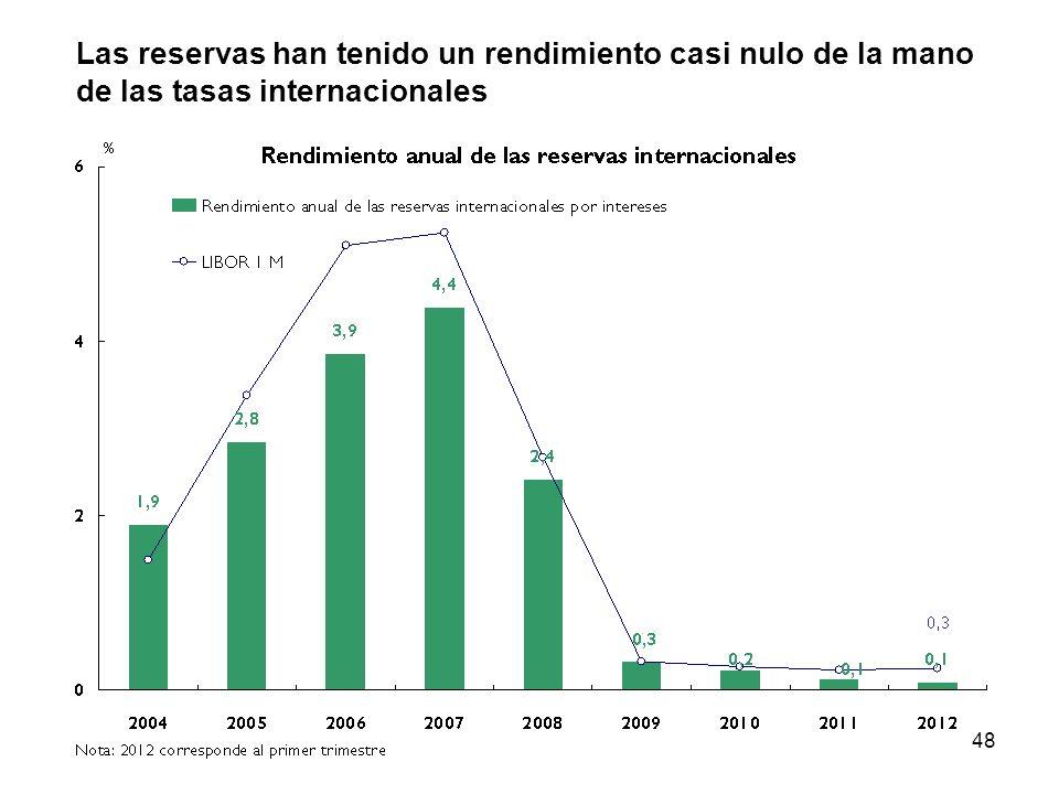 Las reservas han tenido un rendimiento casi nulo de la mano de las tasas internacionales