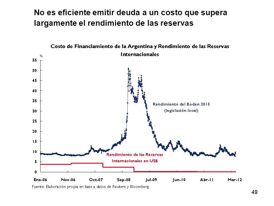 No es eficiente emitir deuda a un costo que supera largamente el rendimiento de las reservas
