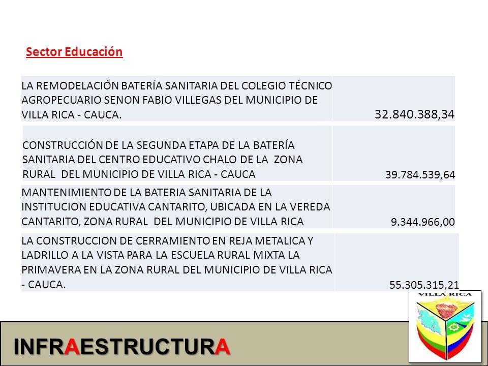 INFRAESTRUCTURA 32.840.388,34 Sector Educación