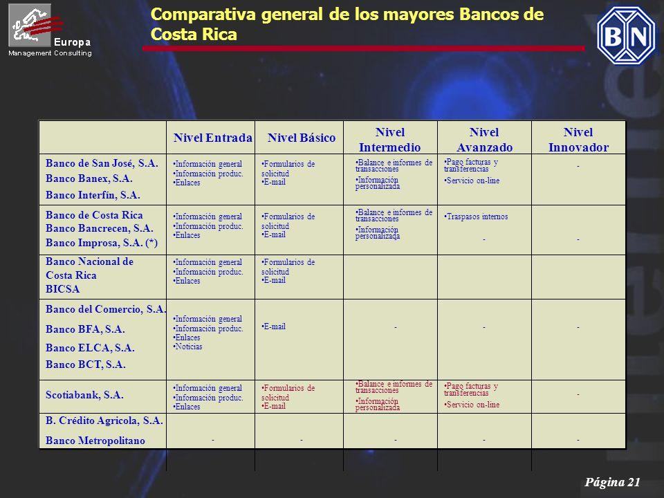 Comparativa general de los mayores Bancos de Costa Rica