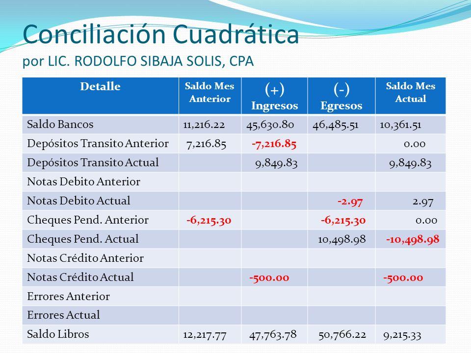 Conciliación Cuadrática por LIC. RODOLFO SIBAJA SOLIS, CPA