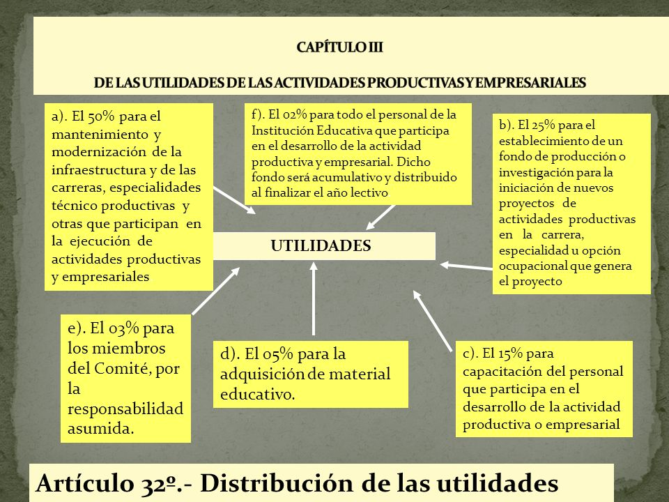 Artículo 32º.- Distribución de las utilidades