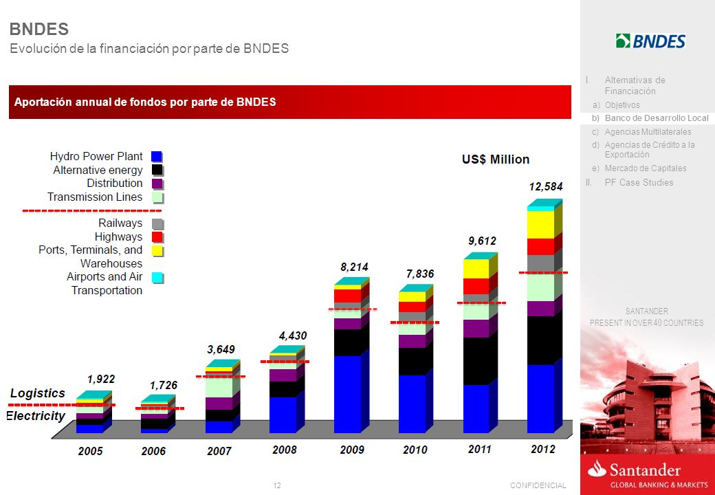 BNDES Evolución de la financiación por parte de BNDES